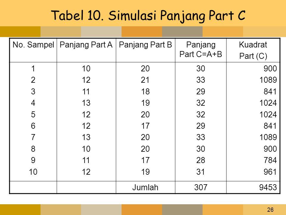 26 Tabel 10. Simulasi Panjang Part C No. SampelPanjang Part APanjang Part BPanjang Part C=A+B Kuadrat Part (C) 1 2 3 4 5 6 7 8 9 10 12 11 13 12 13 10