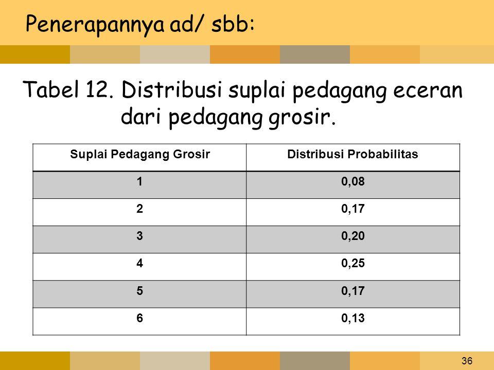 36 Penerapannya ad/ sbb: Tabel 12. Distribusi suplai pedagang eceran dari pedagang grosir. Suplai Pedagang GrosirDistribusi Probabilitas 10,08 20,17 3