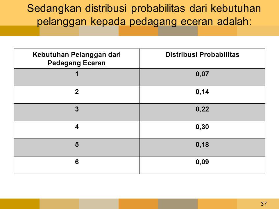 Sedangkan distribusi probabilitas dari kebutuhan pelanggan kepada pedagang eceran adalah: Kebutuhan Pelanggan dari Pedagang Eceran Distribusi Probabil