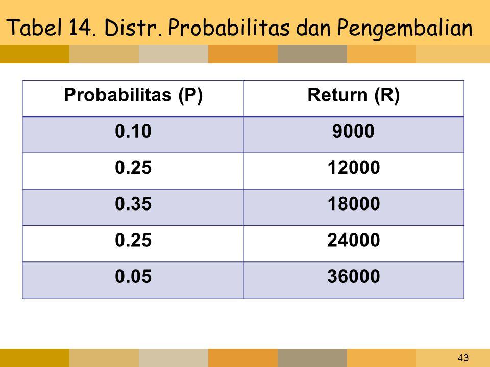 43 Tabel 14. Distr. Probabilitas dan Pengembalian Probabilitas (P)Return (R) 0.109000 0.2512000 0.3518000 0.2524000 0.0536000