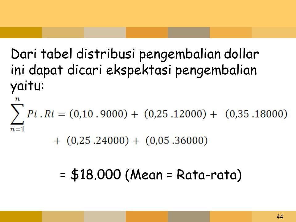 44 Dari tabel distribusi pengembalian dollar ini dapat dicari ekspektasi pengembalian yaitu: = $18.000 (Mean = Rata-rata)