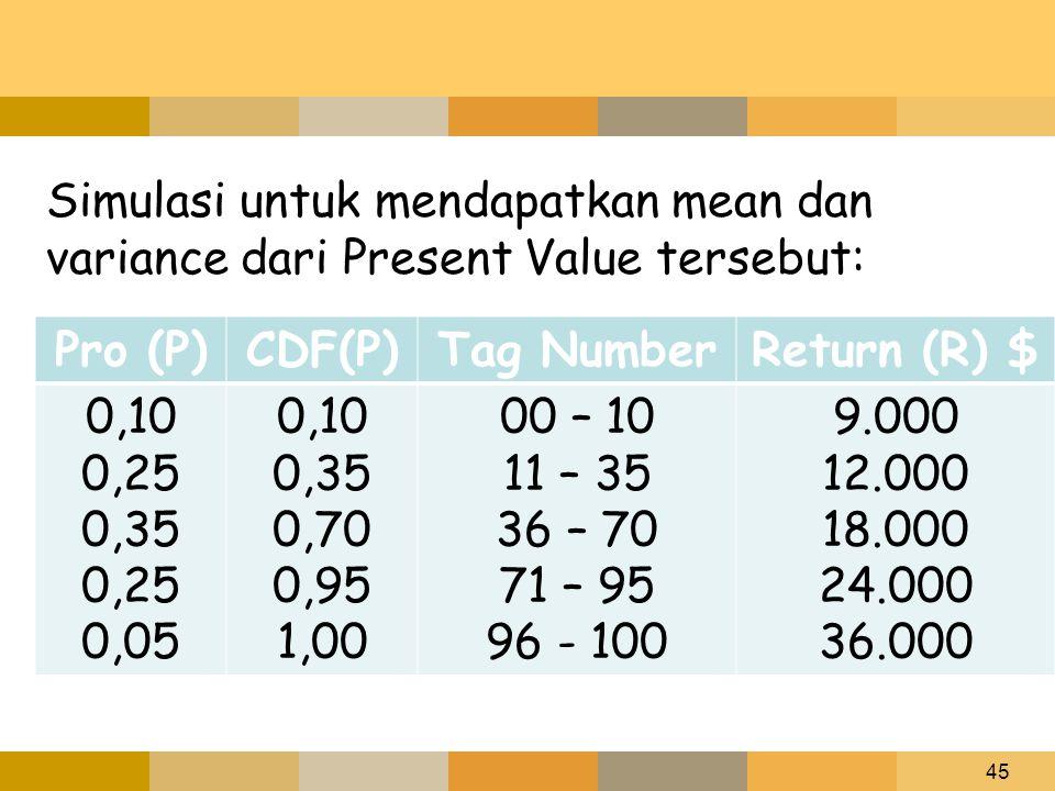 45 Simulasi untuk mendapatkan mean dan variance dari Present Value tersebut: Pro (P)CDF(P)Tag NumberReturn (R) $ 0,10 0,25 0,35 0,25 0,05 0,10 0,35 0,