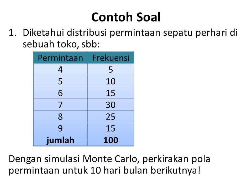 Contoh Soal 1.Diketahui distribusi permintaan sepatu perhari di sebuah toko, sbb: Dengan simulasi Monte Carlo, perkirakan pola permintaan untuk 10 har