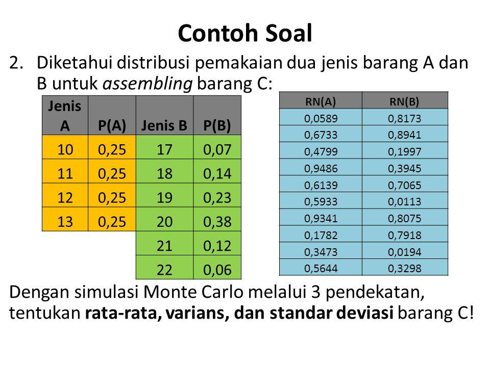 Contoh Soal 2.Diketahui distribusi pemakaian dua jenis barang A dan B untuk assembling barang C: Dengan simulasi Monte Carlo melalui 3 pendekatan, ten