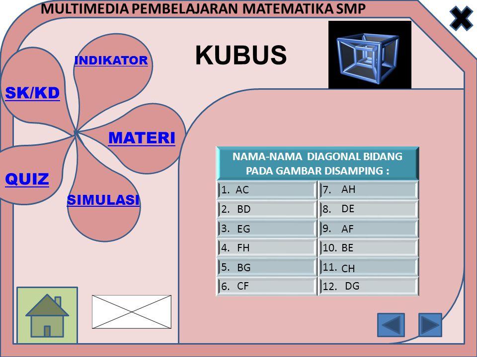 SK/KD INDIKATOR MATERI SIMULASI QUIZ MULTIMEDIA PEMBELAJARAN MATEMATIKA SMP KUBUS NAMA-NAMA DIAGONAL BIDANG PADA GAMBAR DISAMPING : 1.