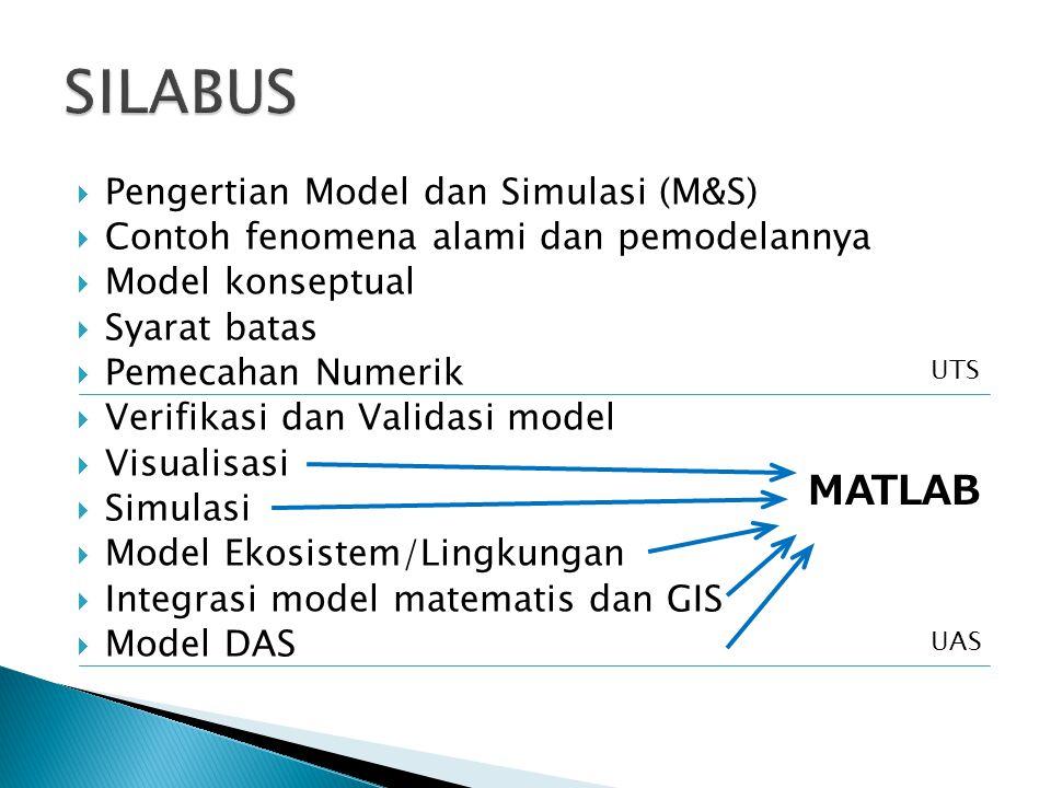 PPengertian Model dan Simulasi (M&S) CContoh fenomena alami dan pemodelannya MModel konseptual SSyarat batas PPemecahan Numerik VVerifikasi dan Validasi model VVisualisasi SSimulasi MModel Ekosistem/Lingkungan IIntegrasi model matematis dan GIS MModel DAS UTS UAS MATLAB