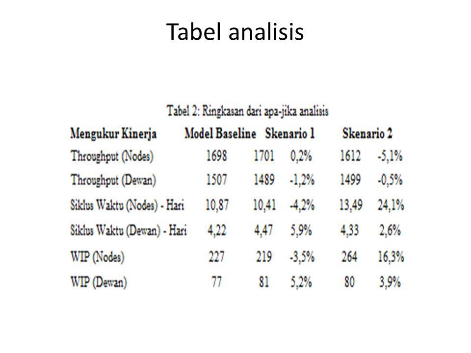 Tabel analisis
