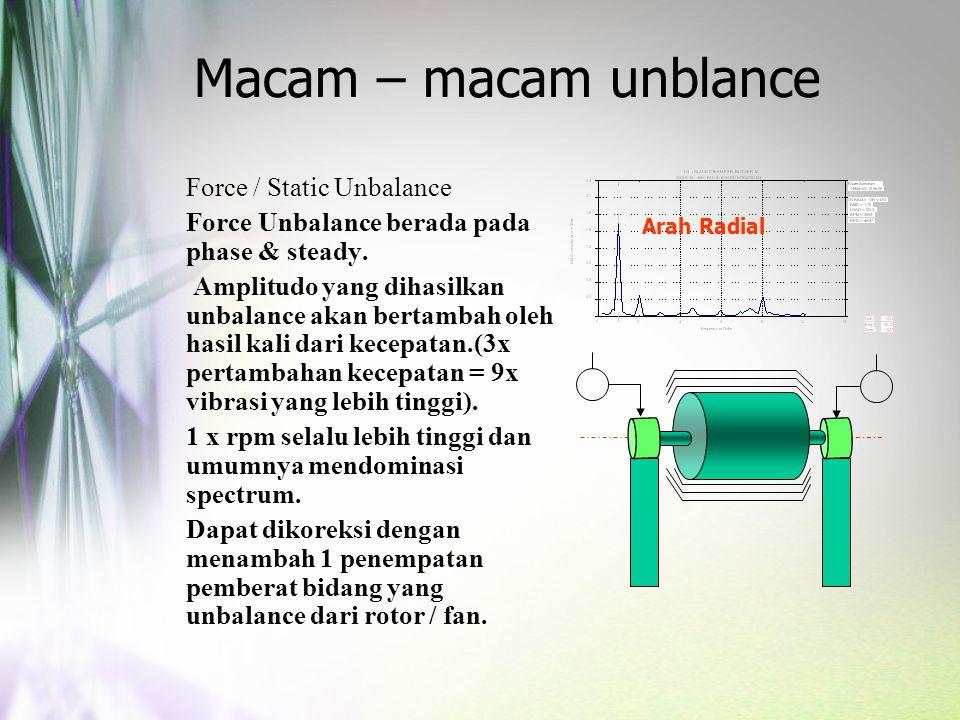 Macam – macam unblance Force / Static Unbalance Force Unbalance berada pada phase & steady. Amplitudo yang dihasilkan unbalance akan bertambah oleh ha