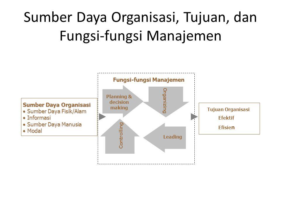 Sumber Daya Organisasi, Tujuan, dan Fungsi-fungsi Manajemen Planning & decision making Sumber Daya Organisasi  Sumber Daya Fisik/Alam  Informasi  S