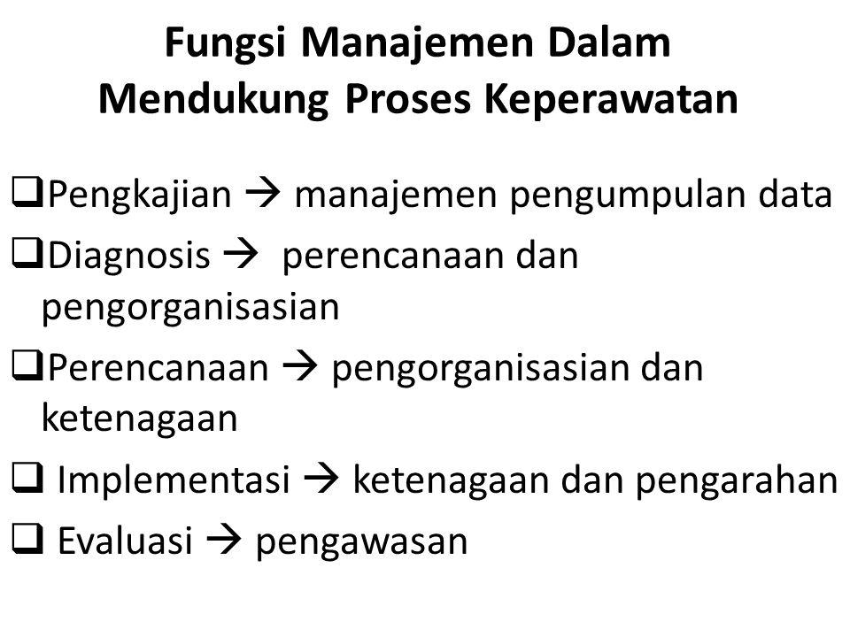 Fungsi Manajemen Dalam Mendukung Proses Keperawatan  Pengkajian  manajemen pengumpulan data  Diagnosis  perencanaan dan pengorganisasian  Perenca