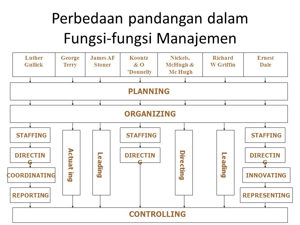 Perbedaan pandangan dalam Fungsi-fungsi Manajemen Ernest Dale Richard W Griffin Nickels, McHugh & Mc Hugh Koontz & O 'Donnelly James AF Stoner George Terry Luther Gullick PLANNING ORGANIZING STAFFING CONTROLLING DIRECTIN G COORDINATING REPORTING Actuat ing STAFFING DIRECTIN G Leading Directing Leading STAFFING DIRECTIN G INNOVATING REPRESENTING