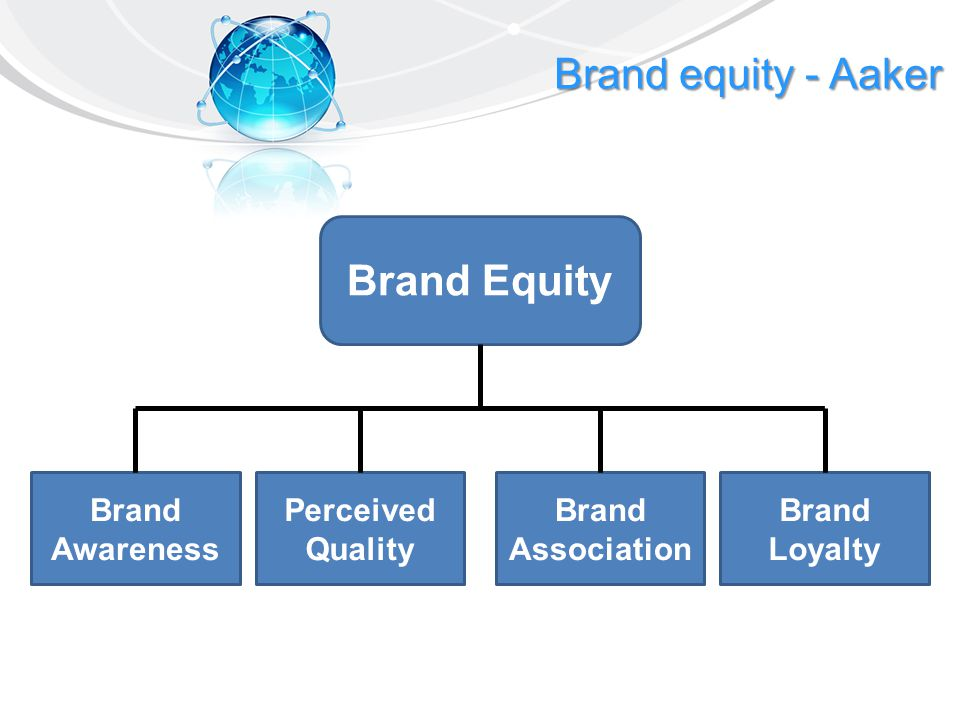 Brand equity - Aaker Brand Equity Brand Awareness Perceived Quality Brand Association Brand Loyalty