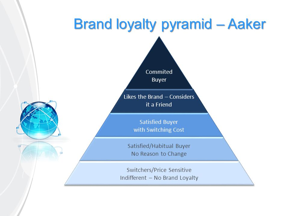 Pentingnya Brand affect untuk Brand loyalty Differentiation Share of Voice Utilitarian Value Hedonic Value Brand Trust Brand Effect Purchase Loyalty Attitudinal Loyalty Market Share Relative Price 2632 68 46 33 25 30 27 21 27 32 35