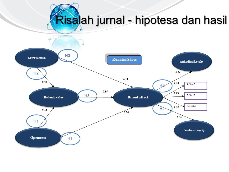 Risalah jurnal - hipotesa dan hasil Running Shoes Running Shoes Extraversion Hedonic value Openness Brand affect Purchase Loyalty Attitudinal Loyalty
