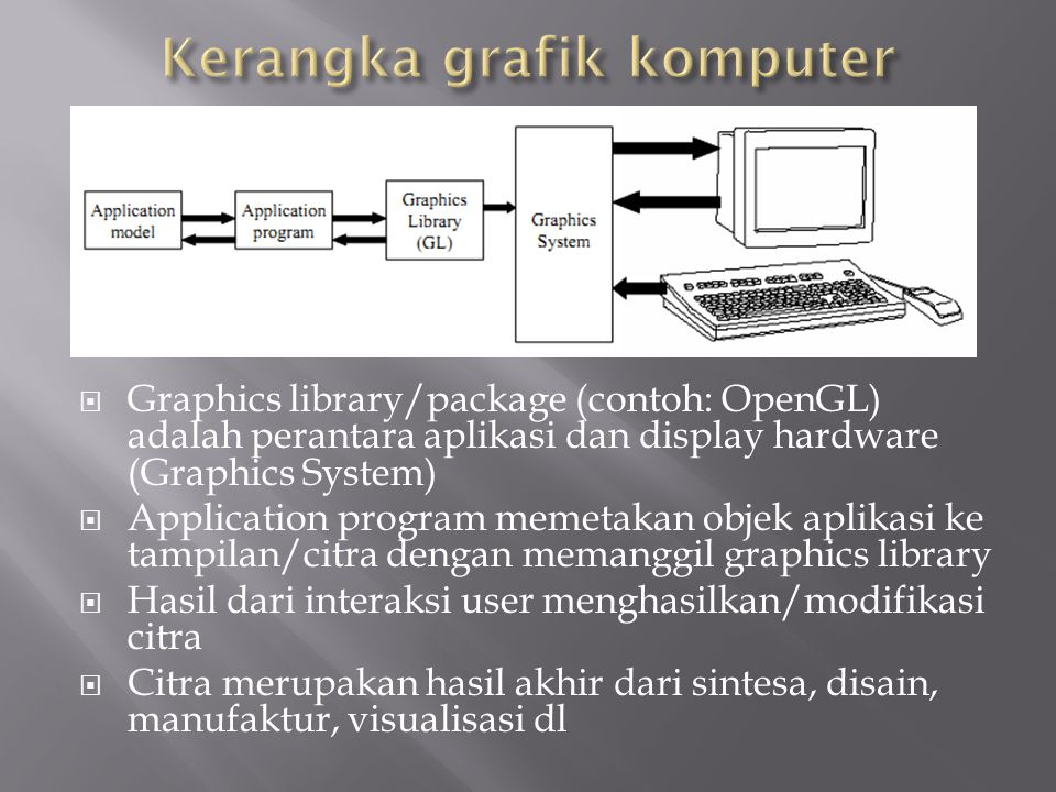  Graphics library/package (contoh: OpenGL) adalah perantara aplikasi dan display hardware (Graphics System)  Application program memetakan objek apl