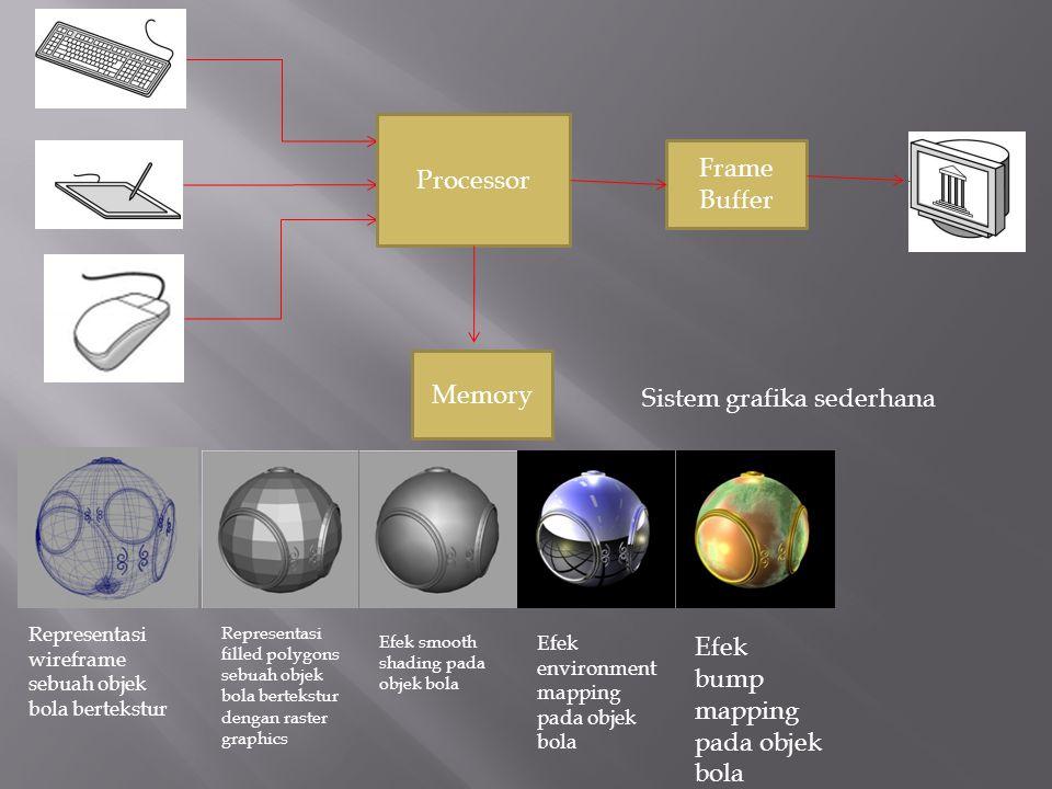 Processor Memory Frame Buffer Sistem grafika sederhana Representasi wireframe sebuah objek bola bertekstur Representasi filled polygons sebuah objek b