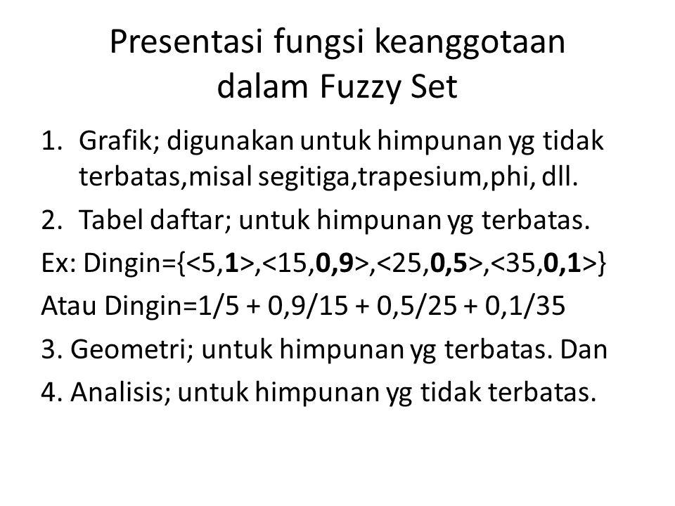 Presentasi fungsi keanggotaan dalam Fuzzy Set 1.Grafik; digunakan untuk himpunan yg tidak terbatas,misal segitiga,trapesium,phi, dll. 2.Tabel daftar;