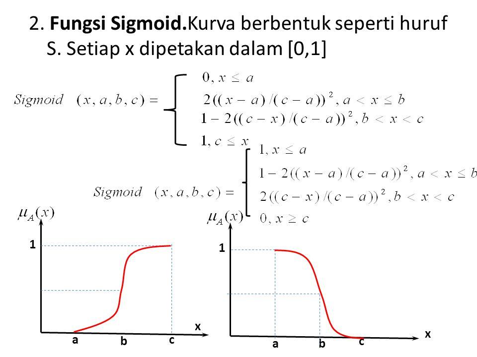 2. Fungsi Sigmoid.Kurva berbentuk seperti huruf S. Setiap x dipetakan dalam [0,1] ac x 1 a x 1 bc b