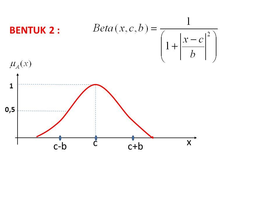 c-b c x 1 c+b 0,5 BENTUK 2 :