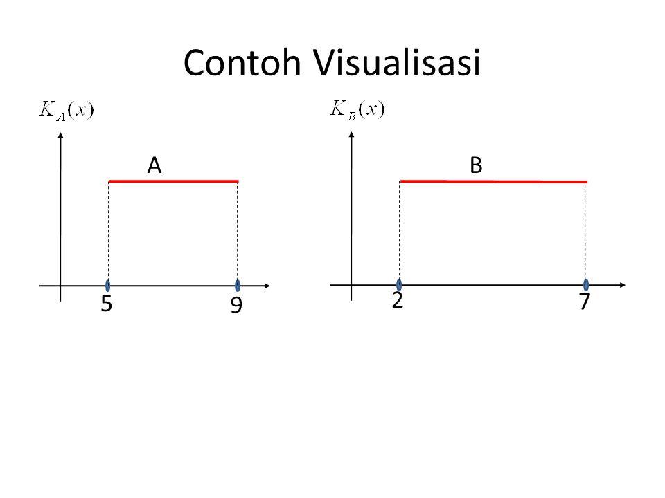 Contoh Visualisasi 5 9 2 7 AB