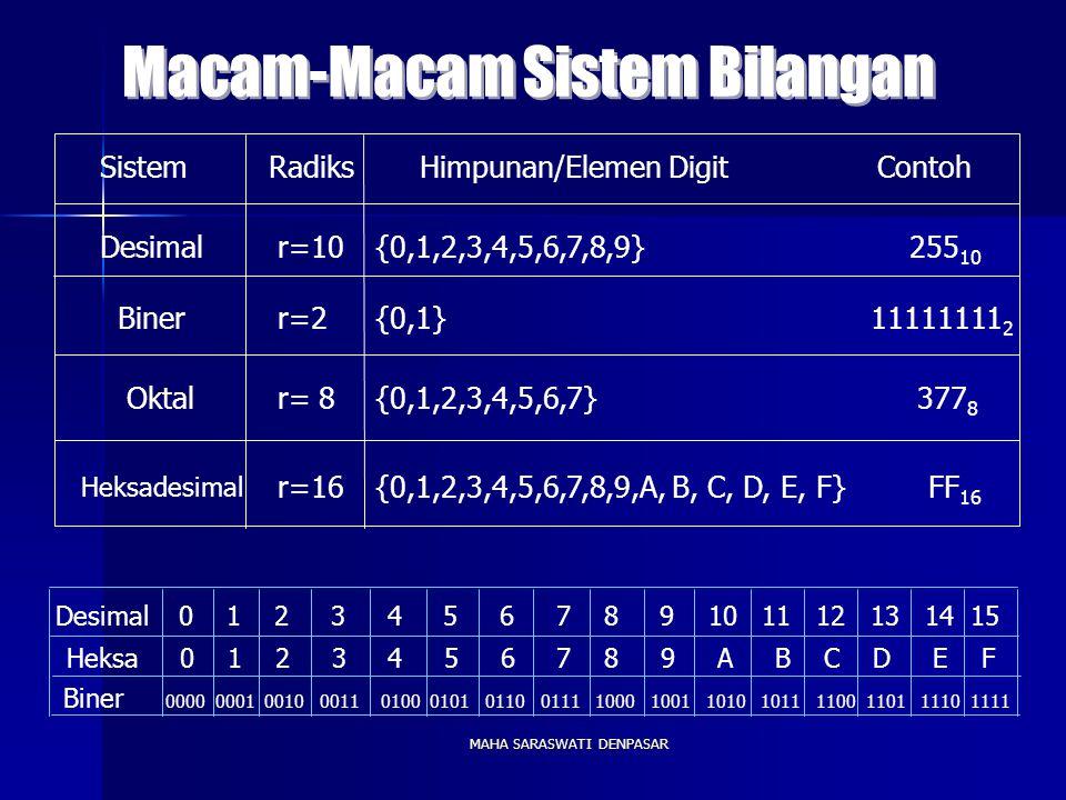MAHA SARASWATI DENPASAR SistemRadiksHimpunan/Elemen Digit Contoh Desimalr=10 r=2 r=16 r= 8 {0,1,2,3,4,5,6,7,8,9} 255 10 Biner {0,1,2,3,4,5,6,7} 377 8