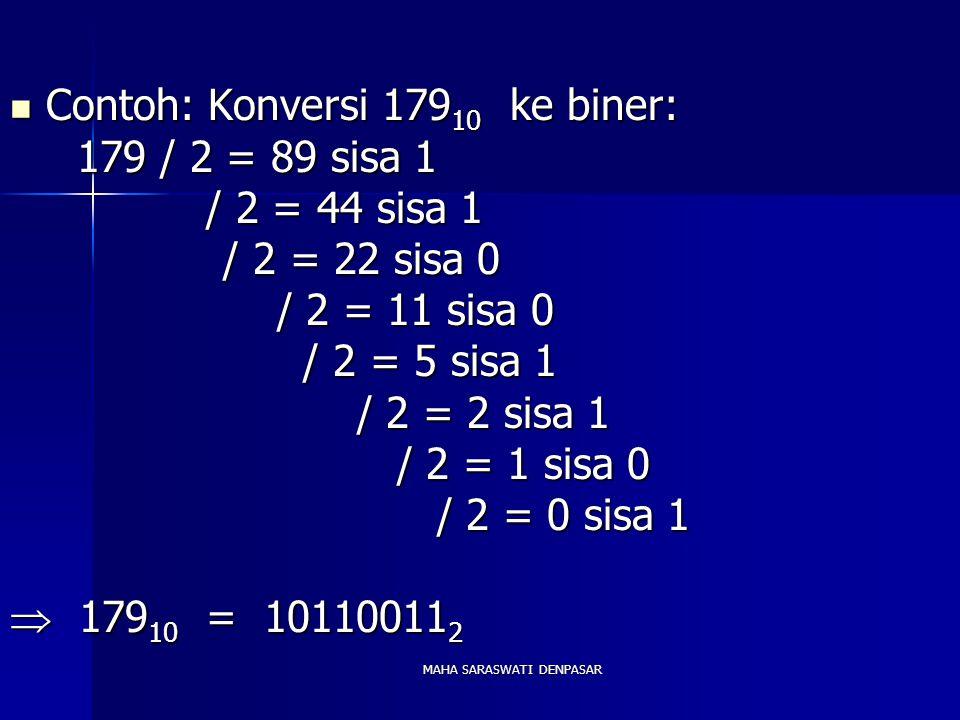 MAHA SARASWATI DENPASAR Contoh: Konversi 179 10 ke biner: Contoh: Konversi 179 10 ke biner: 179 / 2 = 89 sisa 1 179 / 2 = 89 sisa 1 / 2 = 44 sisa 1 / 2 = 44 sisa 1 / 2 = 22 sisa 0 / 2 = 22 sisa 0 / 2 = 11 sisa 0 / 2 = 11 sisa 0 / 2 = 5 sisa 1 / 2 = 5 sisa 1 / 2 = 2 sisa 1 / 2 = 2 sisa 1 / 2 = 1 sisa 0 / 2 = 1 sisa 0 / 2 = 0 sisa 1 / 2 = 0 sisa 1  179 10 = 10110011 2