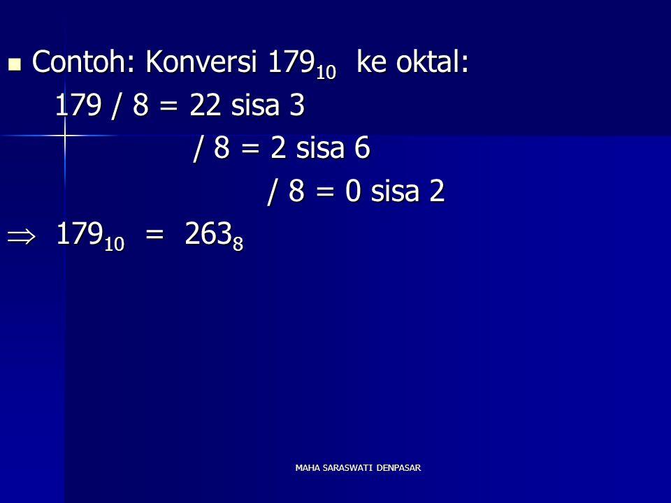 MAHA SARASWATI DENPASAR Contoh: Konversi 179 10 ke oktal: Contoh: Konversi 179 10 ke oktal: 179 / 8 = 22 sisa 3 179 / 8 = 22 sisa 3 / 8 = 2 sisa 6 / 8 = 2 sisa 6 / 8 = 0 sisa 2 / 8 = 0 sisa 2  179 10 = 263 8