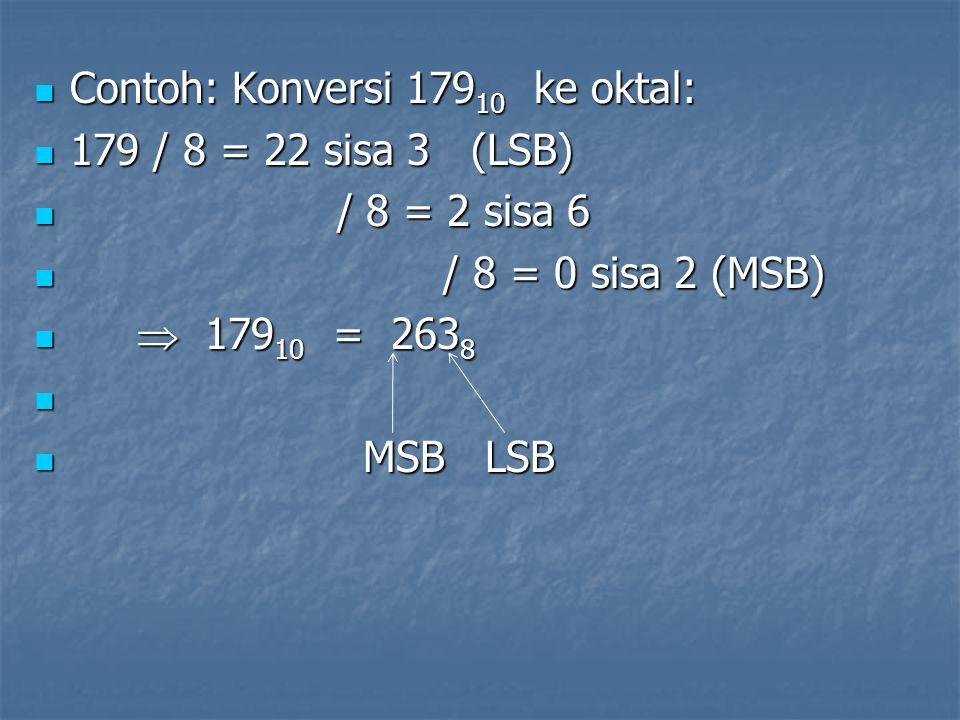 Contoh: Konversi 179 10 ke oktal: Contoh: Konversi 179 10 ke oktal: 179 / 8 = 22 sisa 3 (LSB) 179 / 8 = 22 sisa 3 (LSB) / 8 = 2 sisa 6 / 8 = 2 sisa 6 / 8 = 0 sisa 2 (MSB) / 8 = 0 sisa 2 (MSB)  179 10 = 263 8  179 10 = 263 8 MSB LSB MSB LSB