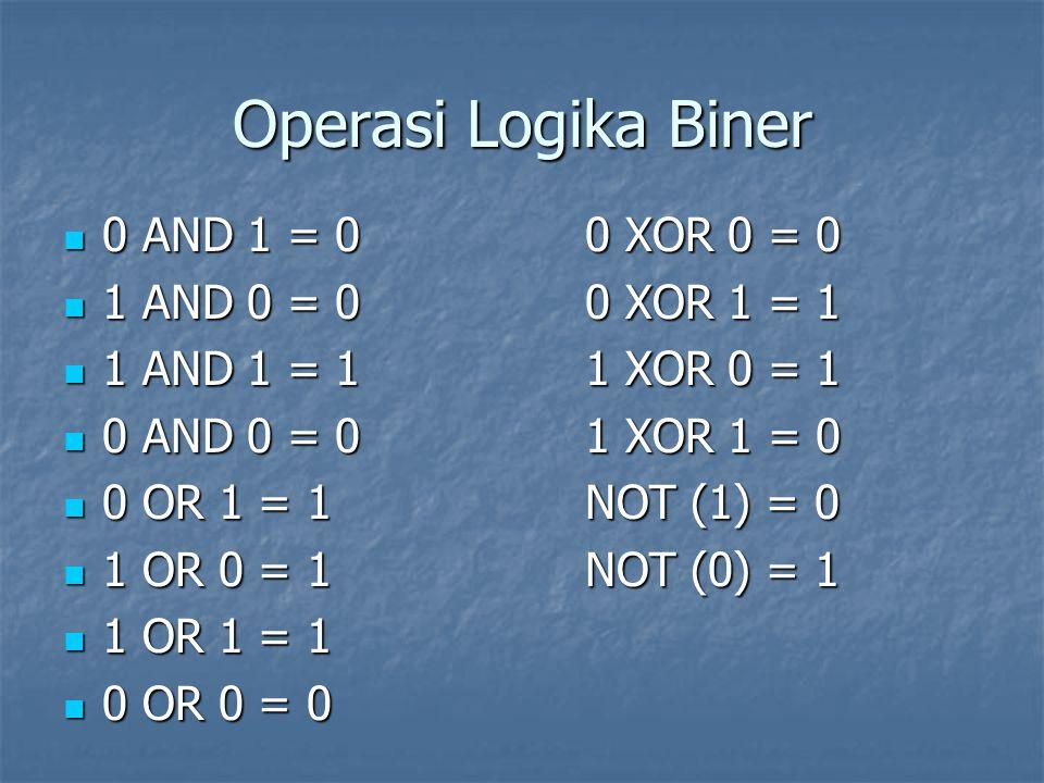 Operasi Logika Biner 0 AND 1 = 00 XOR 0 = 0 0 AND 1 = 00 XOR 0 = 0 1 AND 0 = 00 XOR 1 = 1 1 AND 0 = 00 XOR 1 = 1 1 AND 1 = 11 XOR 0 = 1 1 AND 1 = 11 XOR 0 = 1 0 AND 0 = 01 XOR 1 = 0 0 AND 0 = 01 XOR 1 = 0 0 OR 1 = 1NOT (1) = 0 0 OR 1 = 1NOT (1) = 0 1 OR 0 = 1NOT (0) = 1 1 OR 0 = 1NOT (0) = 1 1 OR 1 = 1 1 OR 1 = 1 0 OR 0 = 0 0 OR 0 = 0