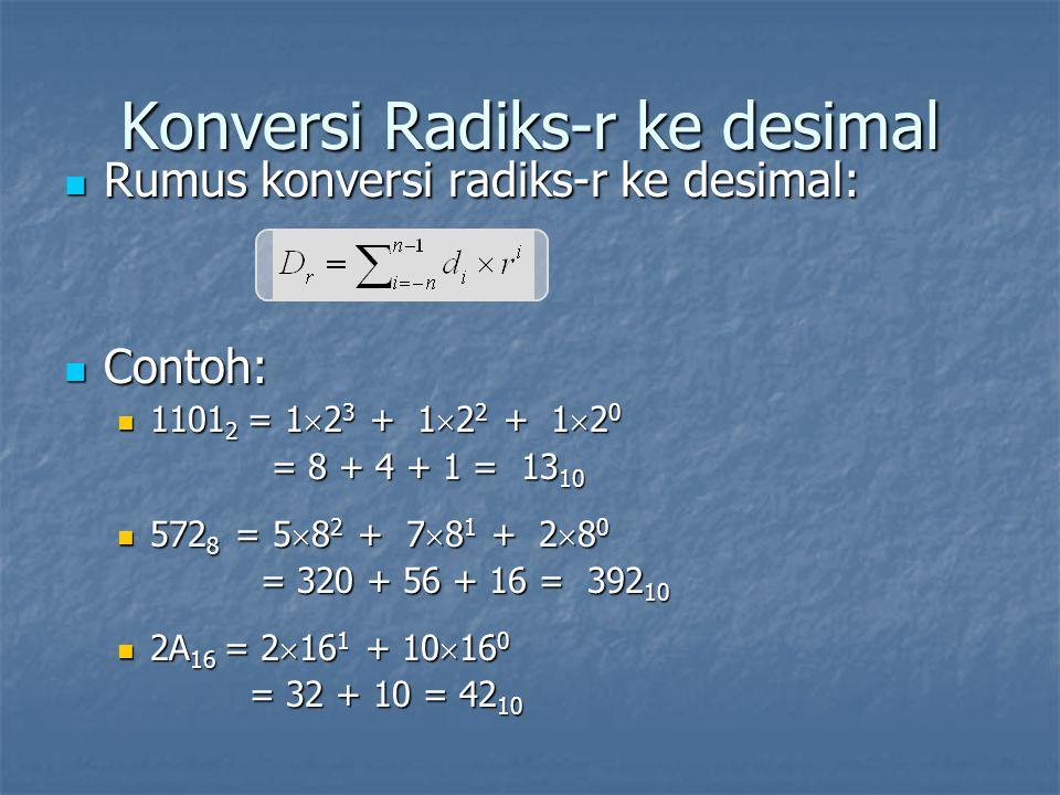 Konversi Radiks-r ke desimal Rumus konversi radiks-r ke desimal: Rumus konversi radiks-r ke desimal: Contoh: Contoh: 1101 2 = 1  2 3 + 1  2 2 + 1  2 0 1101 2 = 1  2 3 + 1  2 2 + 1  2 0 = 8 + 4 + 1 = 13 10 = 8 + 4 + 1 = 13 10 572 8 = 5  8 2 + 7  8 1 + 2  8 0 572 8 = 5  8 2 + 7  8 1 + 2  8 0 = 320 + 56 + 16 = 392 10 = 320 + 56 + 16 = 392 10 2A 16 = 2  16 1 + 10  16 0 2A 16 = 2  16 1 + 10  16 0 = 32 + 10 = 42 10 = 32 + 10 = 42 10