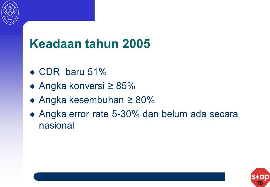 Keadaan tahun 2005 CDR baru 51% Angka konversi ≥ 85% Angka kesembuhan ≥ 80% Angka error rate 5-30% dan belum ada secara nasional