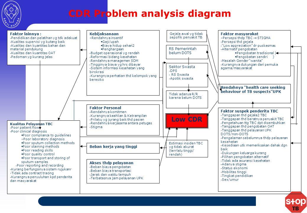 Faktor lainnya : -Pendidikan dan pelatihan yg tdk adekuat -Kualitas supervisi yg kutang baik -Kualitas dan kuantitas bahan dan material pendukung -Kualitas dan kuantitas OAT -Pedoman yg kurang jelas Kebijaksanaan –Rendahnya insentif Gaji/upah Biaya hidup sehari2 Penghargaan -Budget operasional yg rendah -Reformasi bidang kesehatan -Rendahnya managemen SDM -Tingginya biaya yg hrs dibayar -Sistem informasi kesehatan yang birokrasi -Kurangnya perhatian thd kelompok yang beresiko Kualitas Pelayanan TBC -Poor patient flow -Poor clinical diagnosis Poor compliance to guidelines –Poor laboratory diagnosis Poor sputum collection methods Poor staining methods Poor reading skills Poor quality control Poor transport and storing of sputum samples -Poor reporting and recording -Kurang berfungsinya sistem rujukanr -Tidak ada contract tracing -Kurangnya penyuluhan kpd penderita dan masyarakat Faktor Personal -Rendahnya komitmen -Kurangnya keahlian & Ketrampilan -Prilaku yg jurang baik thd pasien -Rendahnya kerjasama antara petugas -Stigma Beban kerja yang tinggi Akses thdp pelayanan -Beban biaya pengobatan -Beban biaya transportasi -Jarak dan waktu tempuh -Terbatasnya jam pelayanan UPK Faktor masyarakat –Persepsi thdp TBC  STIGMA -Persepsi thd gejala - Low appreciation dr puskesmas -Alternatif pengobatan Pengobatan tradisional ) Pengobatan sendiri ) -Masalah Gender wanita -Kurangnya dukungan dari pemuka agama/masyarakat Rendahnya health care seeking behaviour of TB suspects UPK Faktor suspek penderita TBC -Tanggapan thd gejala2 TBC -Tanggapan thd beratnya penyakit TBC -Pengetahuan ttg TBC dpt disembuhkan -Tanggapan thd pengobatan OAT -Tanggapan thd pelayanan UPK DOTS/non-DOTS -Pengalaman sebelumnya thdp pelayanan kesehatan -Kesediaan utk memeriksakan dahak dgn baik -Dukungan keluarga kurang -Pilihan pengobatan alternatif -Tidak ada asuransi kesehatan -Adanya stigma -Status ekonomi -Mobilitas tinggi -Tingkat pendidikan -Sex/umur Low CDR Estimasi insiden TBC yg tidak akurat (terrlalu