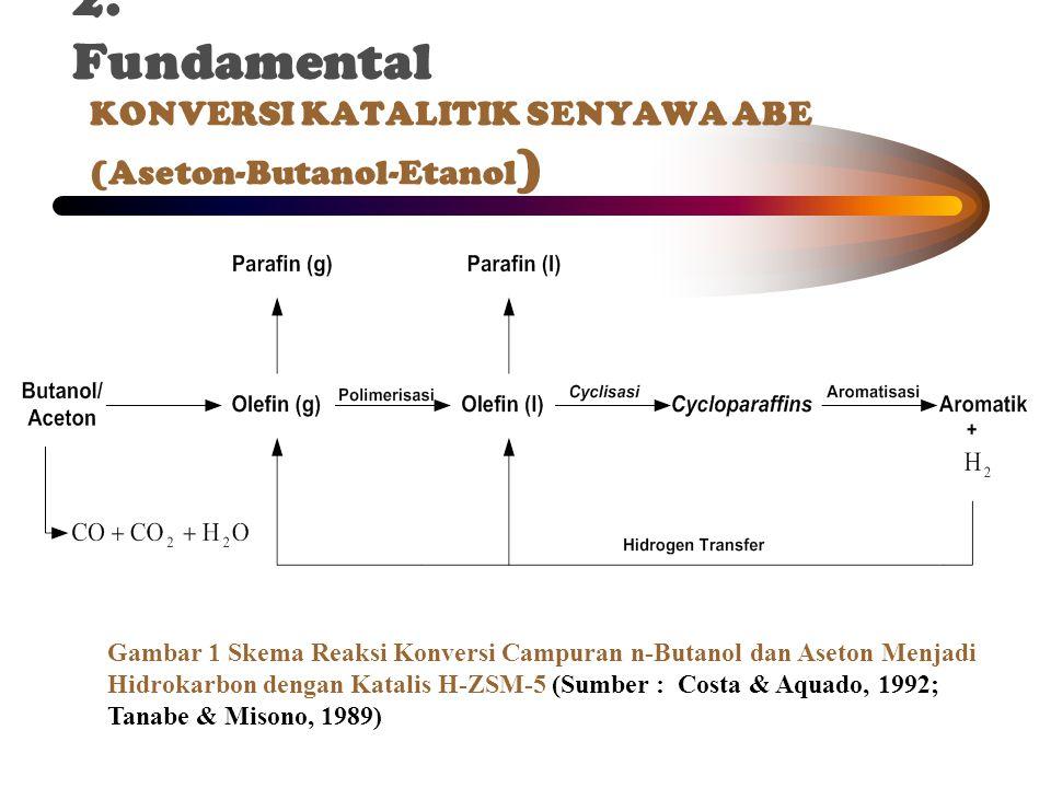 KONVERSI KATALITIK SENYAWA ABE (Aseton-Butanol-Etanol ) Gambar 1 Skema Reaksi Konversi Campuran n-Butanol dan Aseton Menjadi Hidrokarbon dengan Katalis H-ZSM-5 (Sumber : Costa & Aquado, 1992; Tanabe & Misono, 1989) 2.
