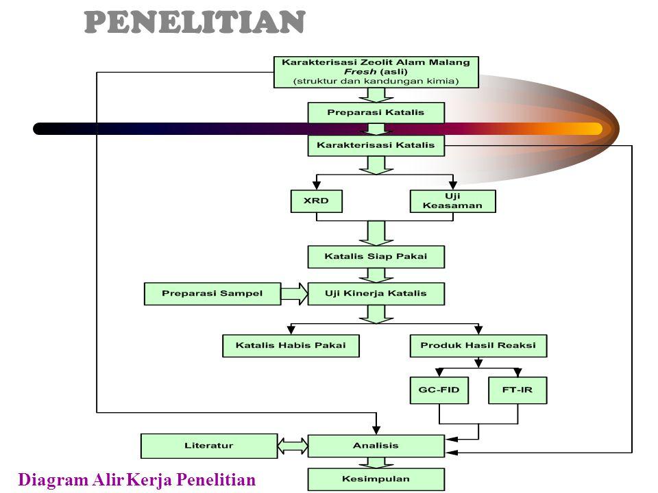 3. METODE PENELITIAN Diagram Alir Kerja Penelitian