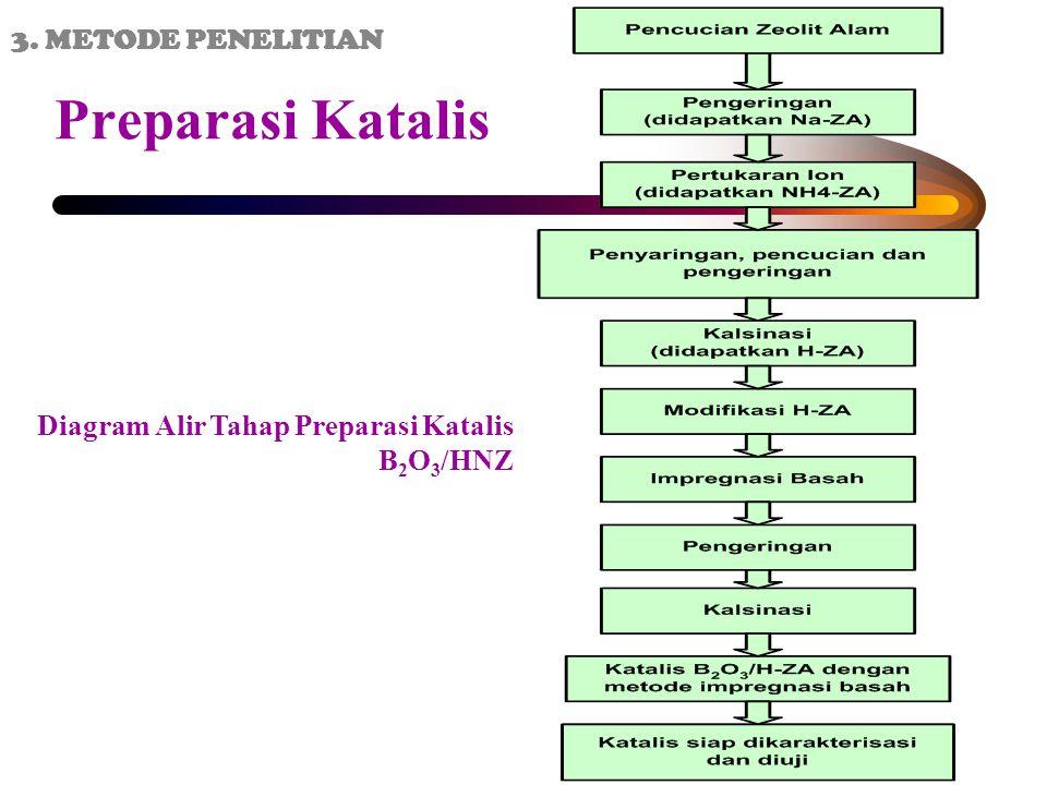 Preparasi Katalis Diagram Alir Tahap Preparasi Katalis B 2 O 3 /HNZ 3. METODE PENELITIAN