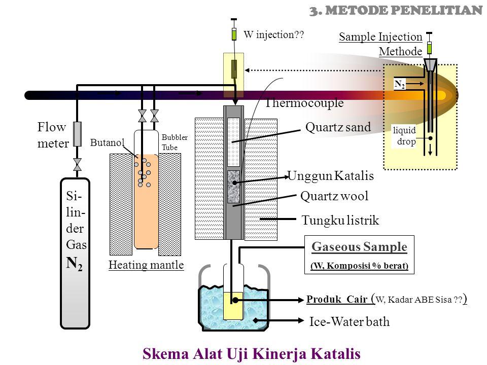 Skema Alat Uji Kinerja Katalis Unggun Katalis Quartz sand Produk Cair ( W, Kadar ABE Sisa ?? ) Si- lin- der Gas N 2 Flow meter Quartz wool Heating man