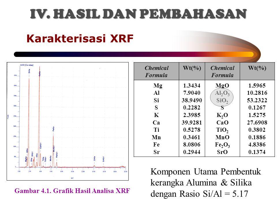 Karakterisasi XRF Chemical Formula Wt(%)Chemical Formula Wt(%) Mg Al Si S K Ca Ti Mn Fe Sr 1.3434 7.9040 38.9490 0.2282 2.3985 39.9281 0.5278 0.3461 8.0806 0.2944 MgO Al 2 O 3 SiO 2 S K 2 O CaO TiO 2 MnO Fe 2 O 3 SrO 1.5965 10.2816 53.2322 0.1267 1.5275 27.6908 0.3802 0.1886 4.8386 0.1374 Komponen Utama Pembentuk kerangka Alumina & Silika dengan Rasio Si/Al = 5.17 Gambar 4.1.