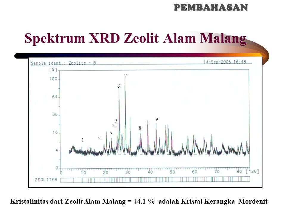 Kristalinitas dari Zeolit Alam Malang = 44.1 % adalah Kristal Kerangka Mordenit 1 2 3 4 5 6 7 8 9 Spektrum XRD Zeolit Alam Malang IV. HASIL DAN PEMBAH