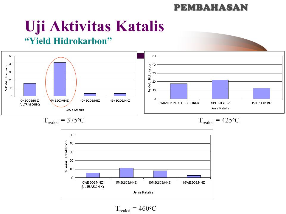 Uji Aktivitas Katalis Yield Hidrokarbon T reaksi = 375 o CT reaksi = 425 o C T reaksi = 460 o C IV.