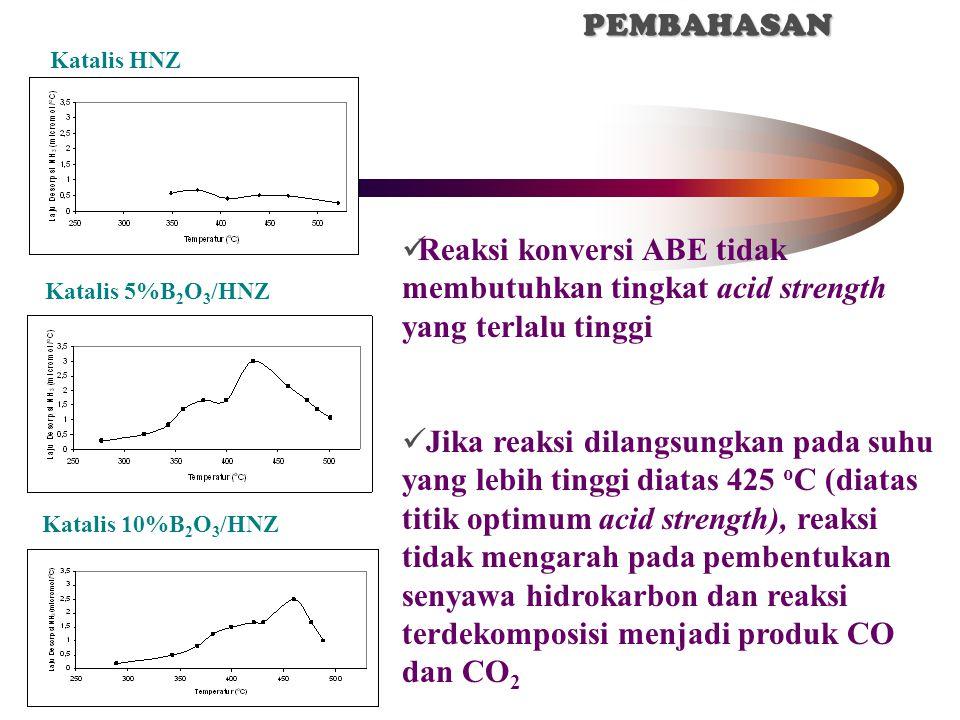 Katalis HNZ Katalis 5%B 2 O 3 /HNZ Reaksi konversi ABE tidak membutuhkan tingkat acid strength yang terlalu tinggi Jika reaksi dilangsungkan pada suhu yang lebih tinggi diatas 425 o C (diatas titik optimum acid strength), reaksi tidak mengarah pada pembentukan senyawa hidrokarbon dan reaksi terdekomposisi menjadi produk CO dan CO 2 IV.