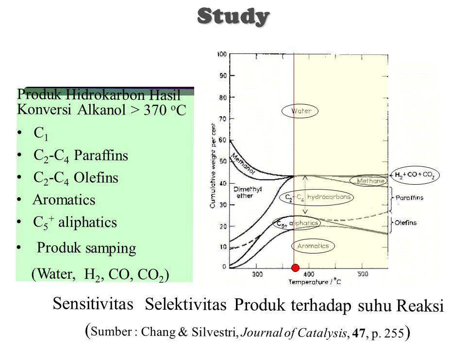 Sensitivitas Selektivitas Produk terhadap suhu Reaksi ( Sumber : Chang & Silvestri, Journal of Catalysis, 47, p. 255 ) Produk Hidrokarbon Hasil Konver