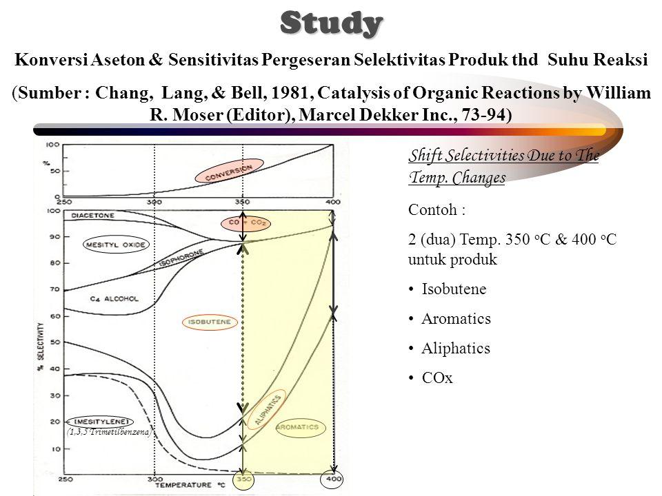Shift Selectivities Due to The Temp. Changes Contoh : 2 (dua) Temp. 350 o C & 400 o C untuk produk Isobutene Aromatics Aliphatics COx (1,3,5 Trimetilb