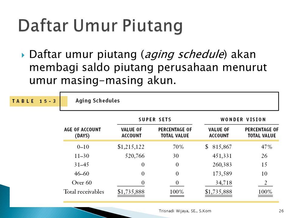 Trisnadi Wijaya, SE., S.Kom26  Daftar umur piutang (aging schedule) akan membagi saldo piutang perusahaan menurut umur masing-masing akun.