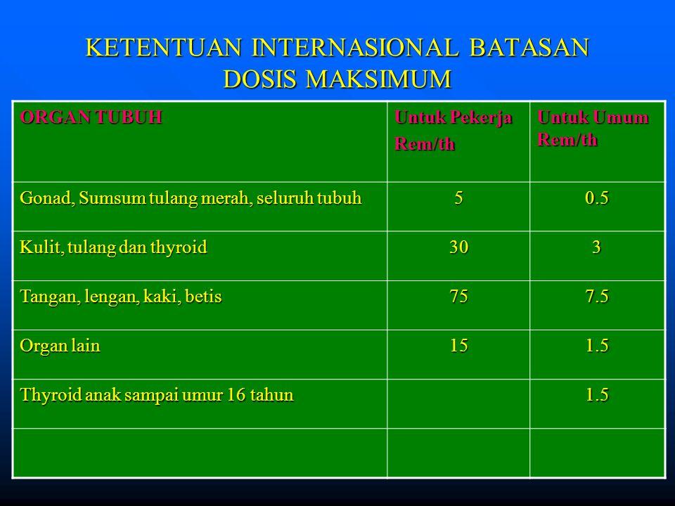 KETENTUAN INTERNASIONAL BATASAN DOSIS MAKSIMUM ORGAN TUBUH Untuk Pekerja Rem/th Untuk Umum Rem/th Gonad, Sumsum tulang merah, seluruh tubuh 50.5 Kulit