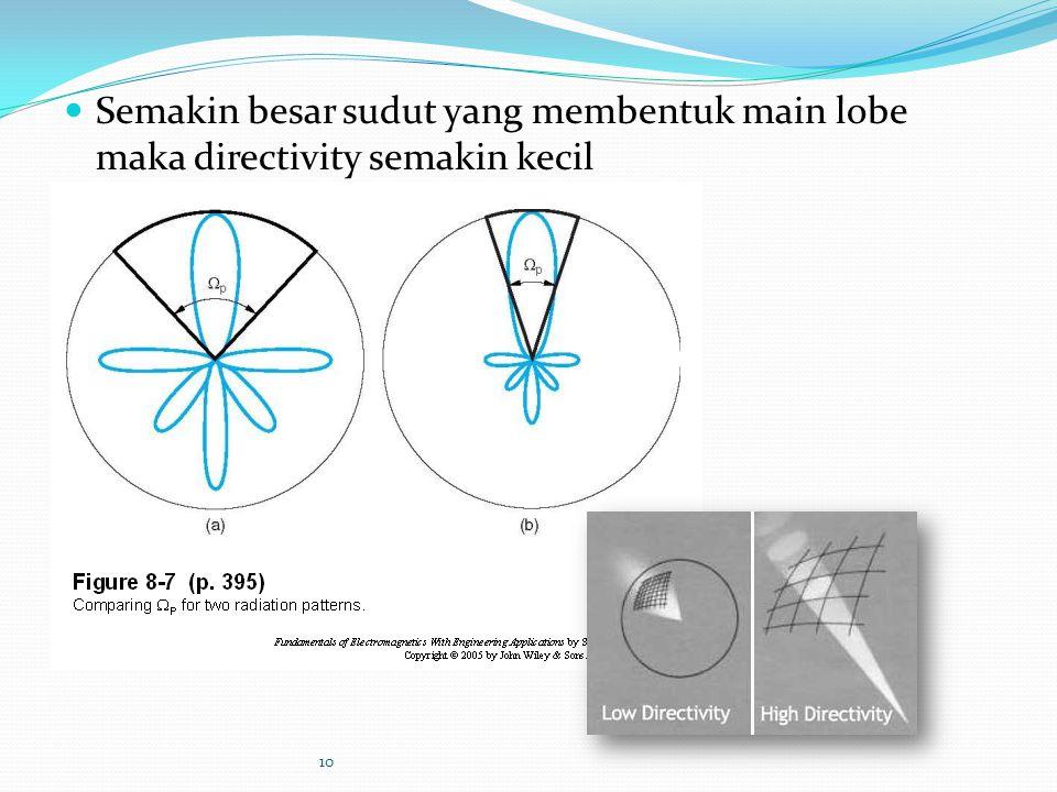 Semakin besar sudut yang membentuk main lobe maka directivity semakin kecil 10