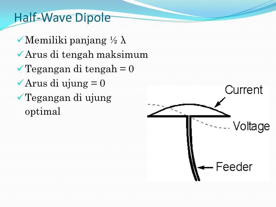 Half-Wave Dipole Memiliki panjang ½ λ Arus di tengah maksimum Tegangan di tengah = 0 Arus di ujung = 0 Tegangan di ujung optimal
