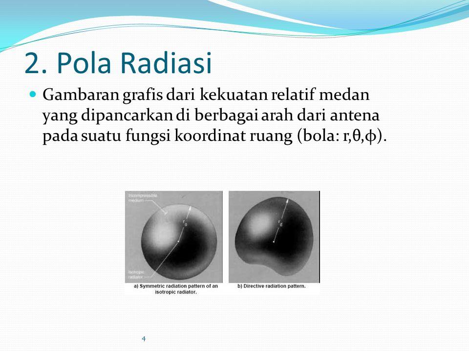 2. Pola Radiasi Gambaran grafis dari kekuatan relatif medan yang dipancarkan di berbagai arah dari antena pada suatu fungsi koordinat ruang (bola: r,θ