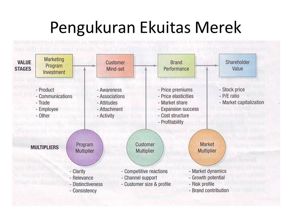 Pengukuran Ekuitas Merek