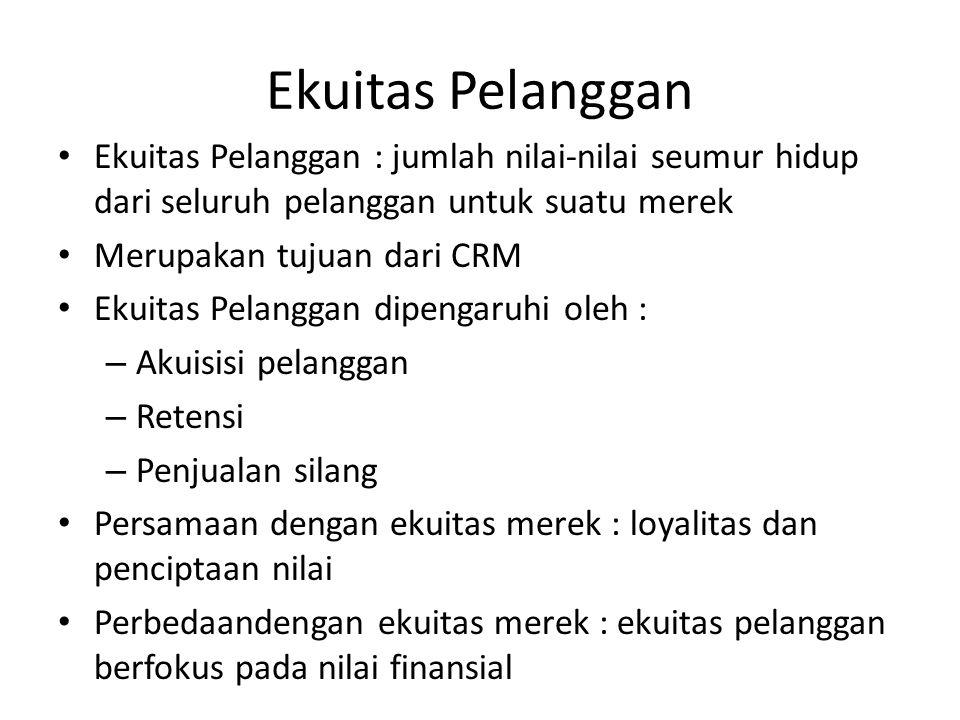 Ekuitas Pelanggan Ekuitas Pelanggan : jumlah nilai-nilai seumur hidup dari seluruh pelanggan untuk suatu merek Merupakan tujuan dari CRM Ekuitas Pelan