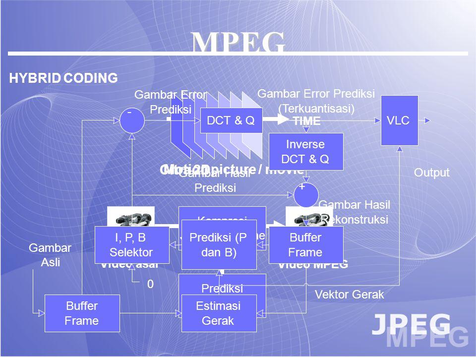 JPEG Y UV citra luminans krominans subsampling+ oversampling Citra JPEG Bloking 8x8 DCT 8x8 Kuanti- sasi 8x8 Zig-zag 8x8 Zero Kompr ession 8x8 Subsampling ab cd xx xx Oversampling x Rata-rata Tabel kuantisasiCitra DCT /= Hasil citraData zig zag 64byte13 byte Hasil kompresi 8 x 8
